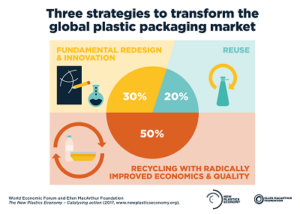 New Plastics Economy -- Catalysing action-- 01web